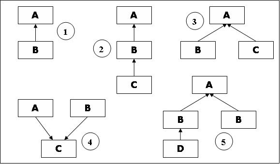 Types of Inheritance flow chart