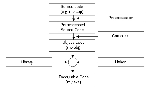 preprocessor, compiler and linker stages