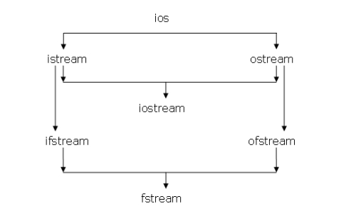 Streams inheritance hierarchy